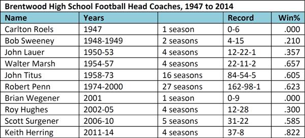 BHS Football Head Coaches